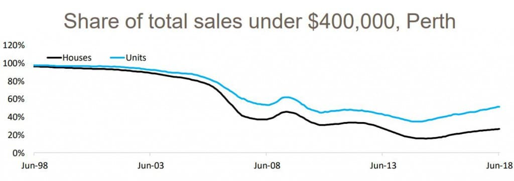 Share Of Total Sales Perth