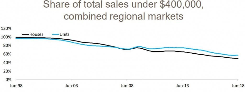 Share Of Total Sales Regional