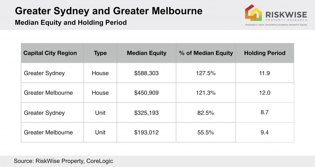 Sydney Melbourne Median Equity And Holding Period