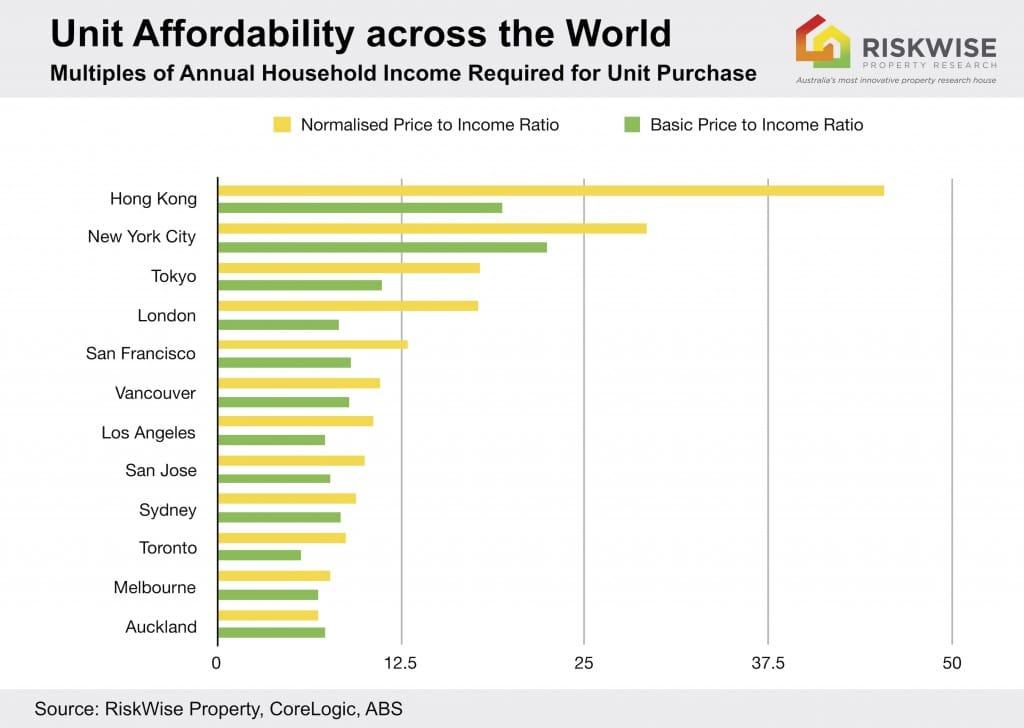 Unit Unaffordability World Mel