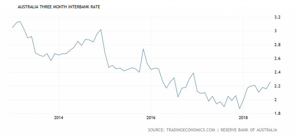 Three Month Interbank Rate