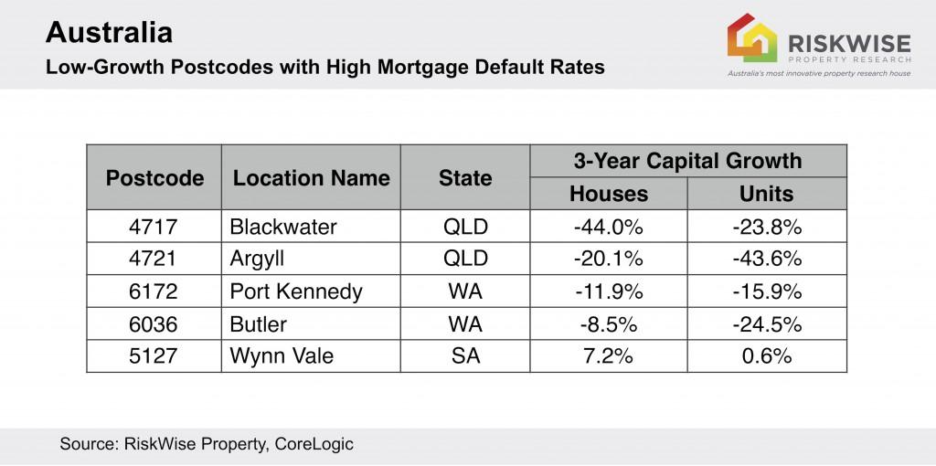 Aus Loan Default Low Growth