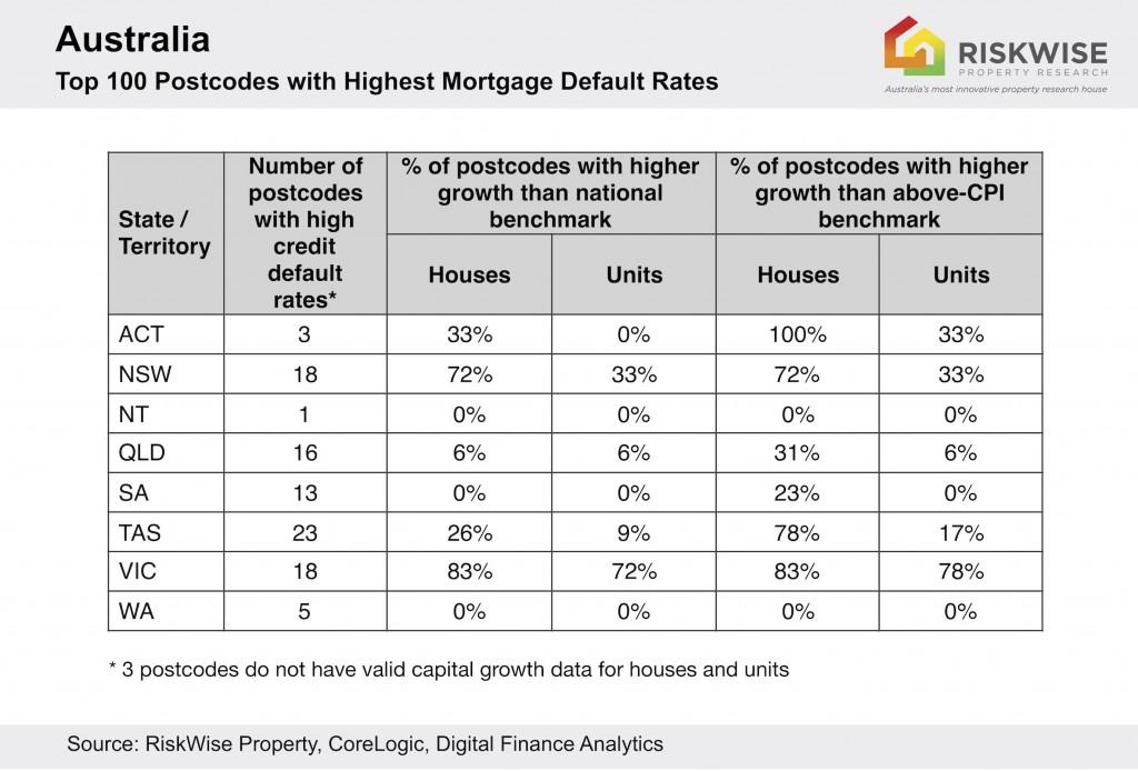 Aus Top 100 Postcodes Loan Default