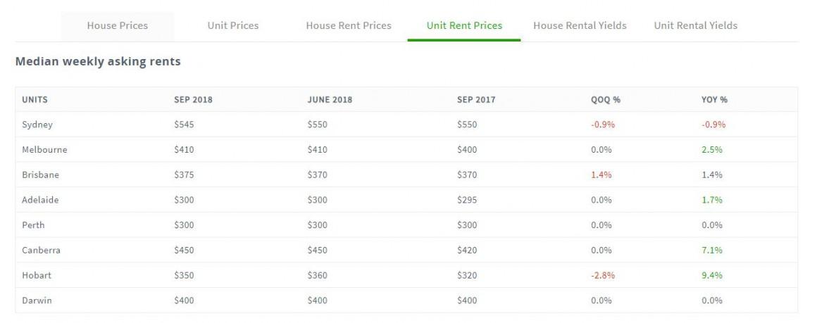 Unit Rent Price