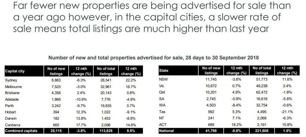 Advertised Property