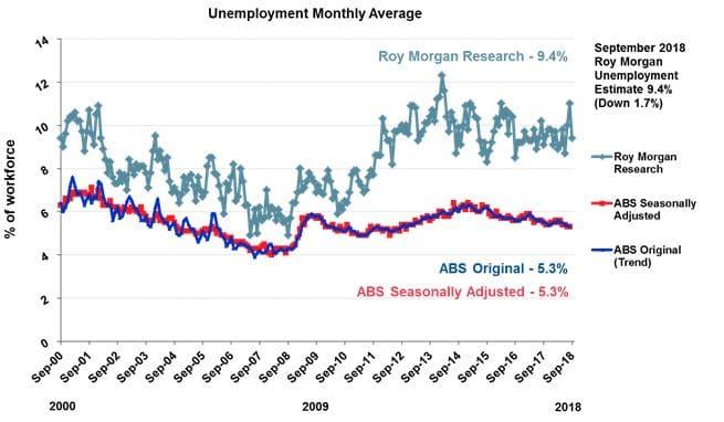 Unemployment Monthly Average