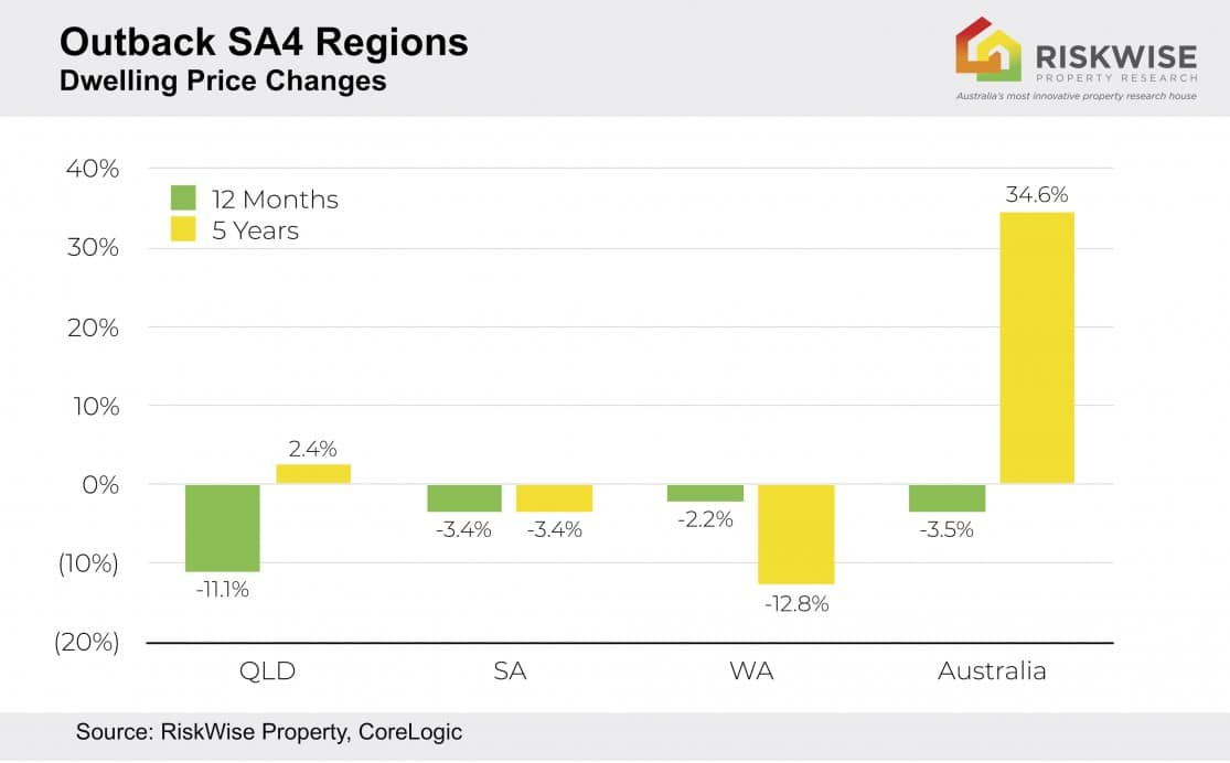 Outback Regions Annual Dwelling Price Changes V2