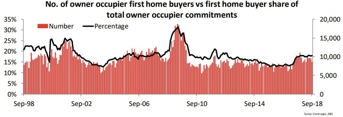 Number Of Ownder Occupier