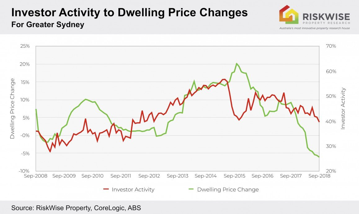 Investor Activity To Dwelling Price Changes