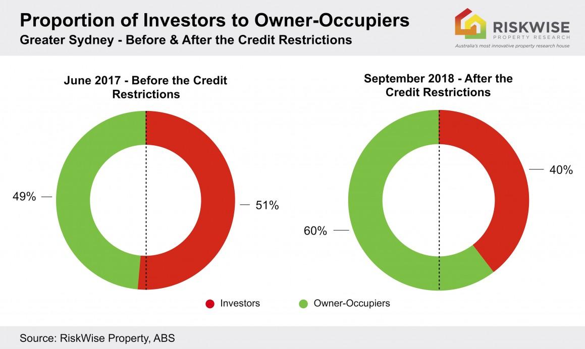 Investor Market Proportion