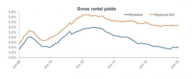 Brisbane rental yields