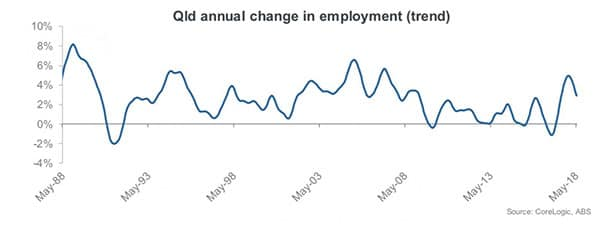job growth Queensland