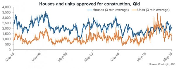 dwelling approvals Queensland