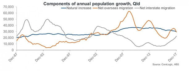 Queensland population growth