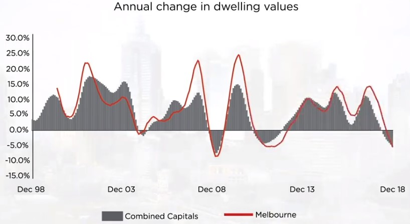 Melbourne property market capital growth