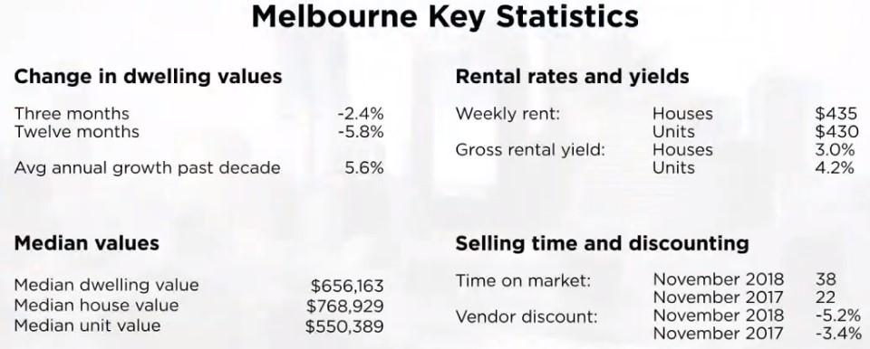 Melbourne property statistics