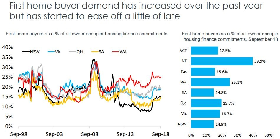 First Home Buyer Stats