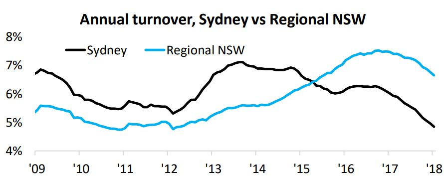 Sydney Property Market Analysis: Suburb Profiles & 20 Expert