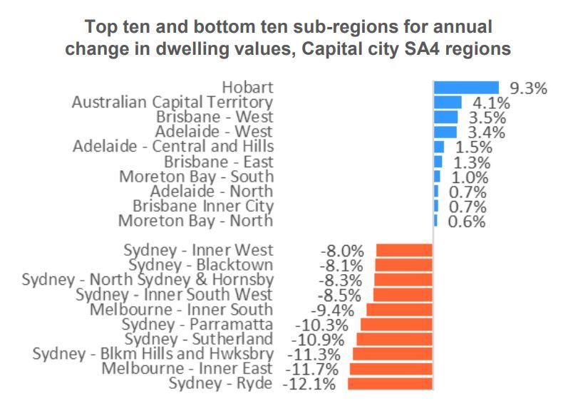 Top 10 Sub Regions