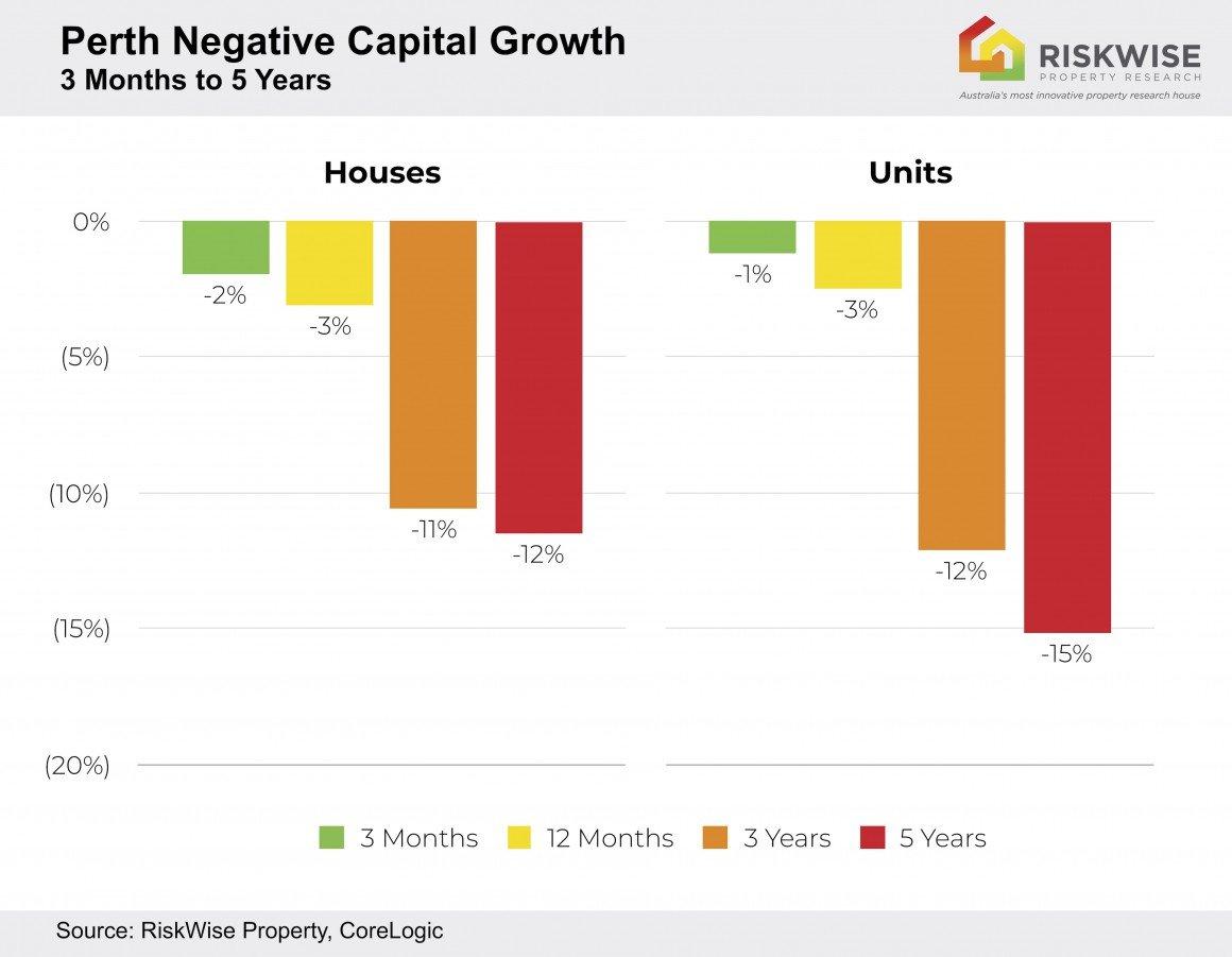 Perth Capital Growth