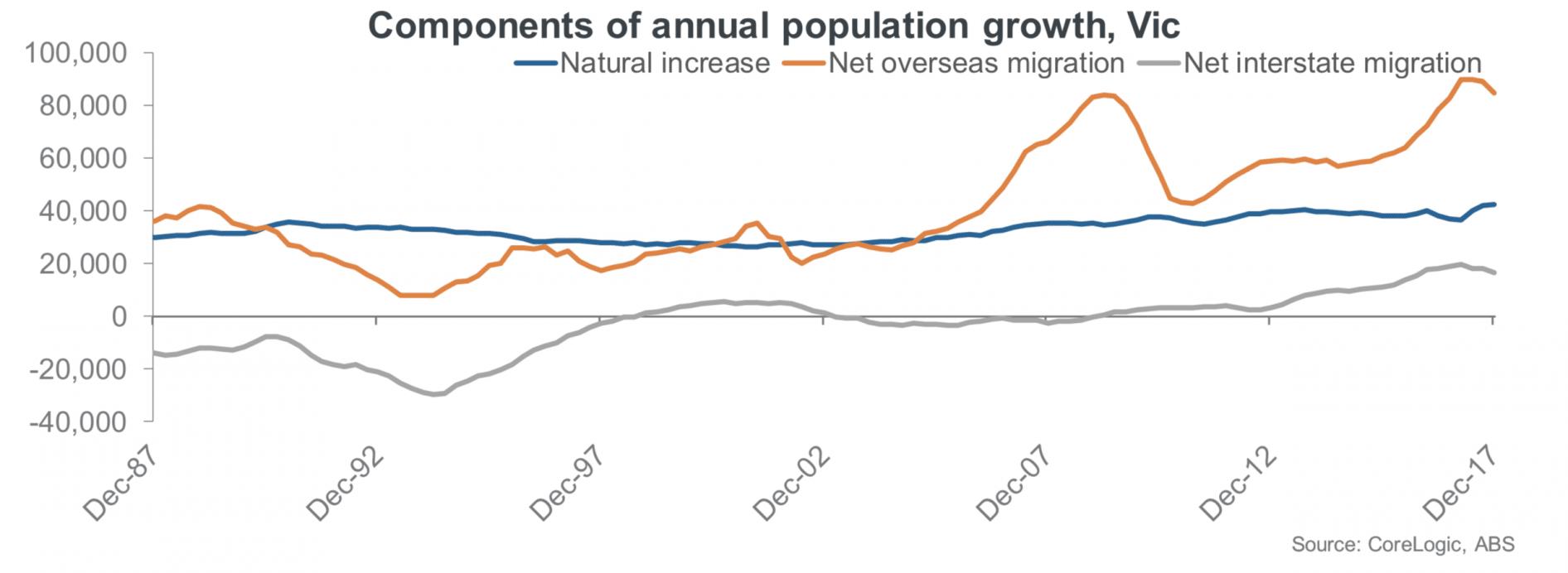 Melbourne population growth