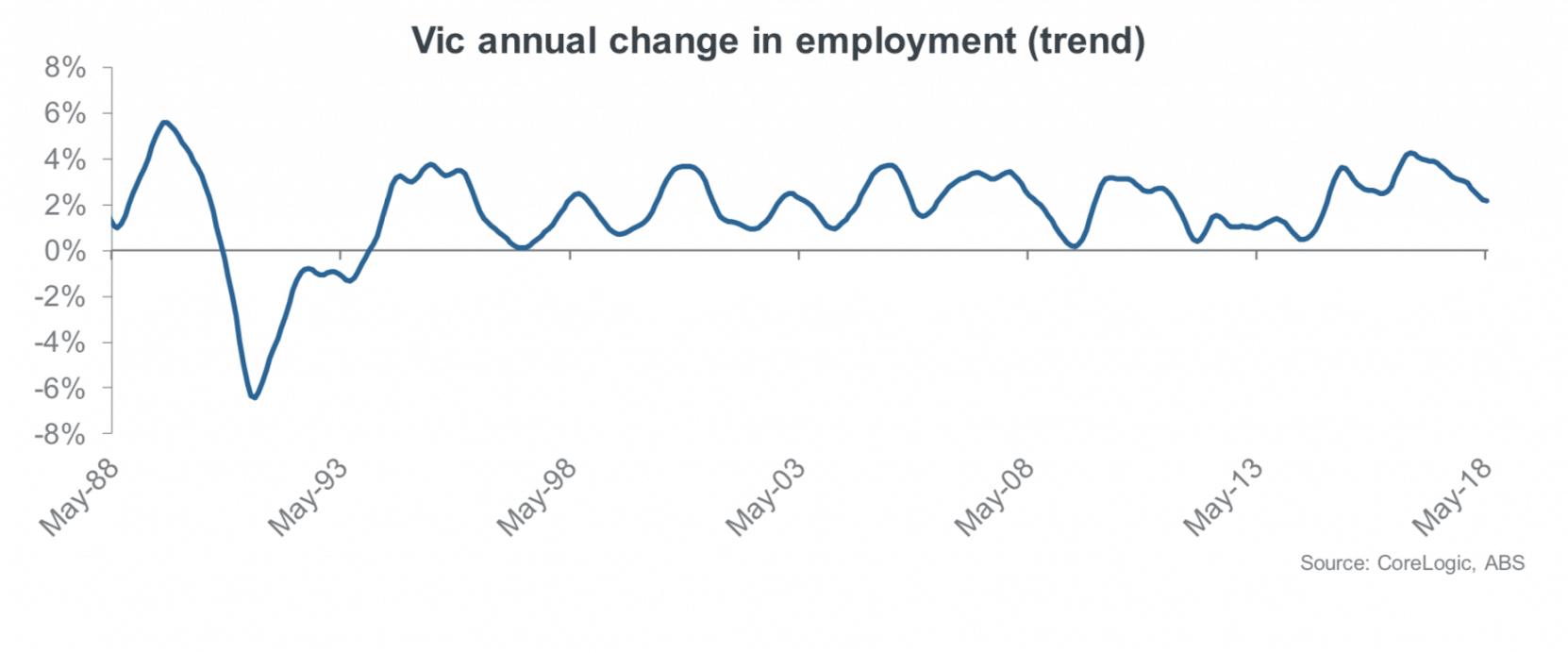 Melbourne unemployment
