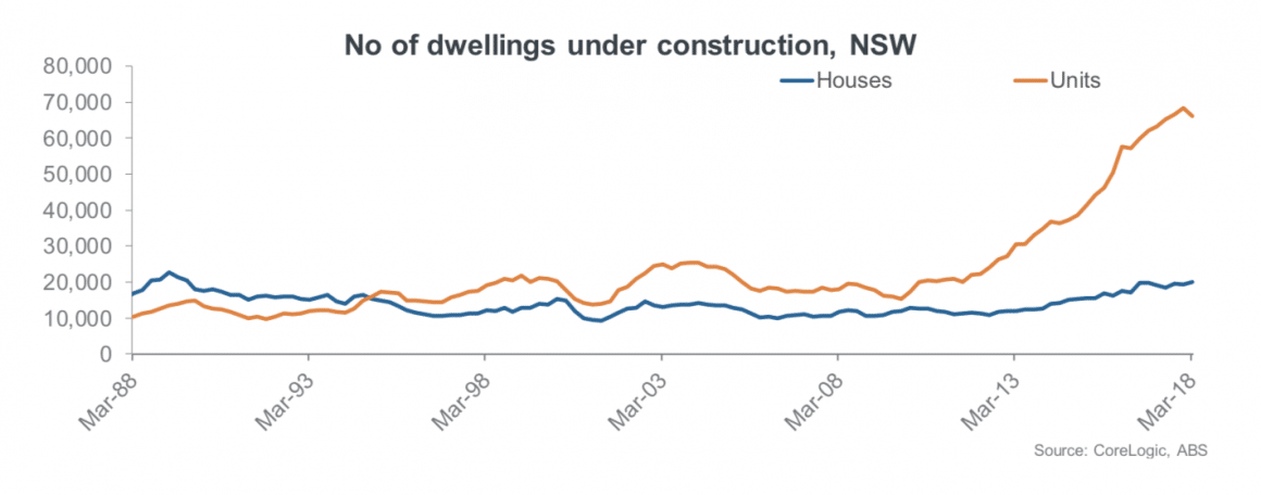 dwelling construction Sydney