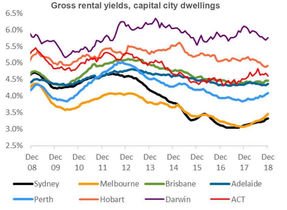 rental yields December 2018