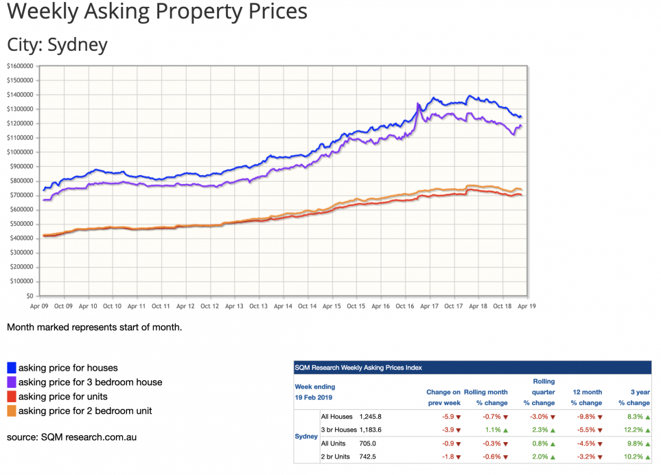 Sydney Property Asking prices