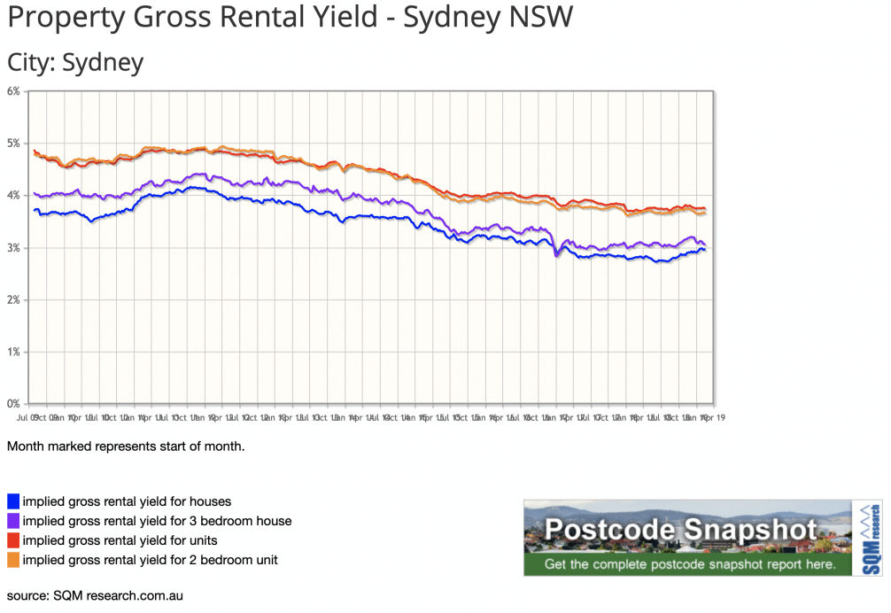 Sydney residential property yields