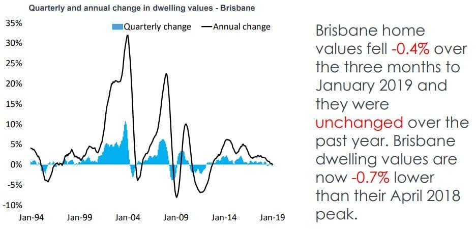 Brisbane Property Market: Deep Analysis - Forecast, Prices, Suburbs