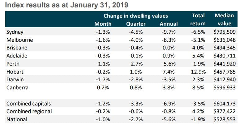 Housing Market Results January 2019