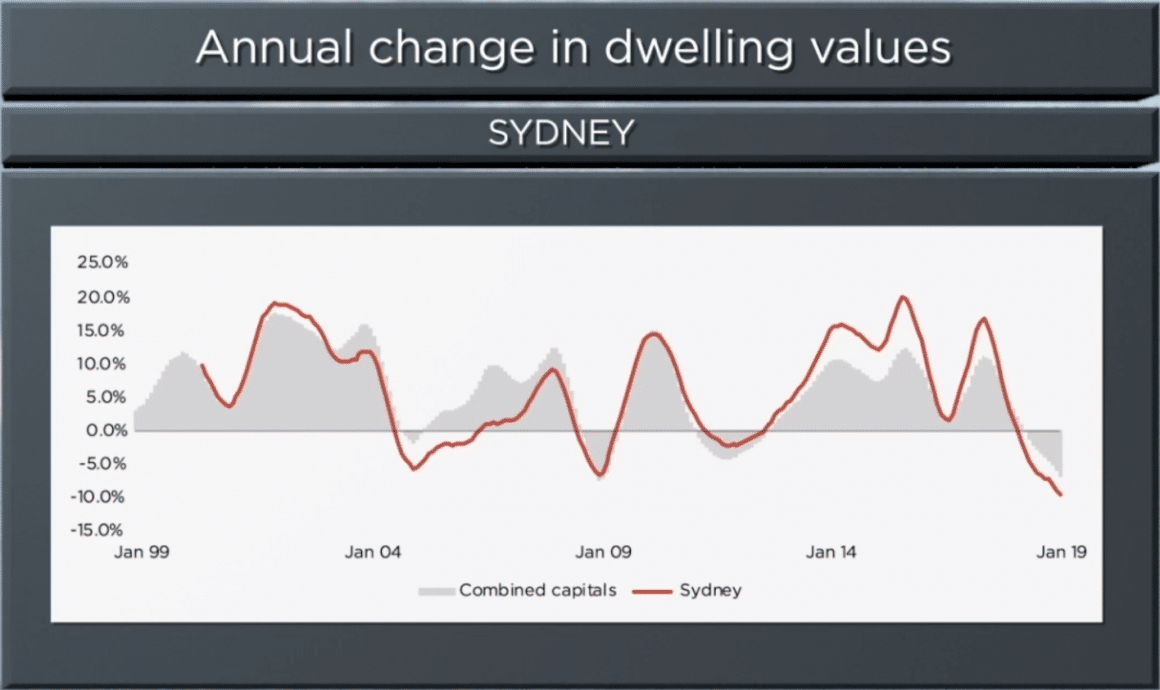 Sydney Real Estate Values