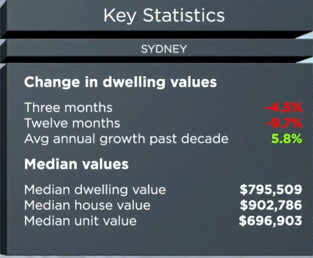 913db9982dc0d3 Sydney Property Market Analysis  Suburb Profiles   20 Expert Insights