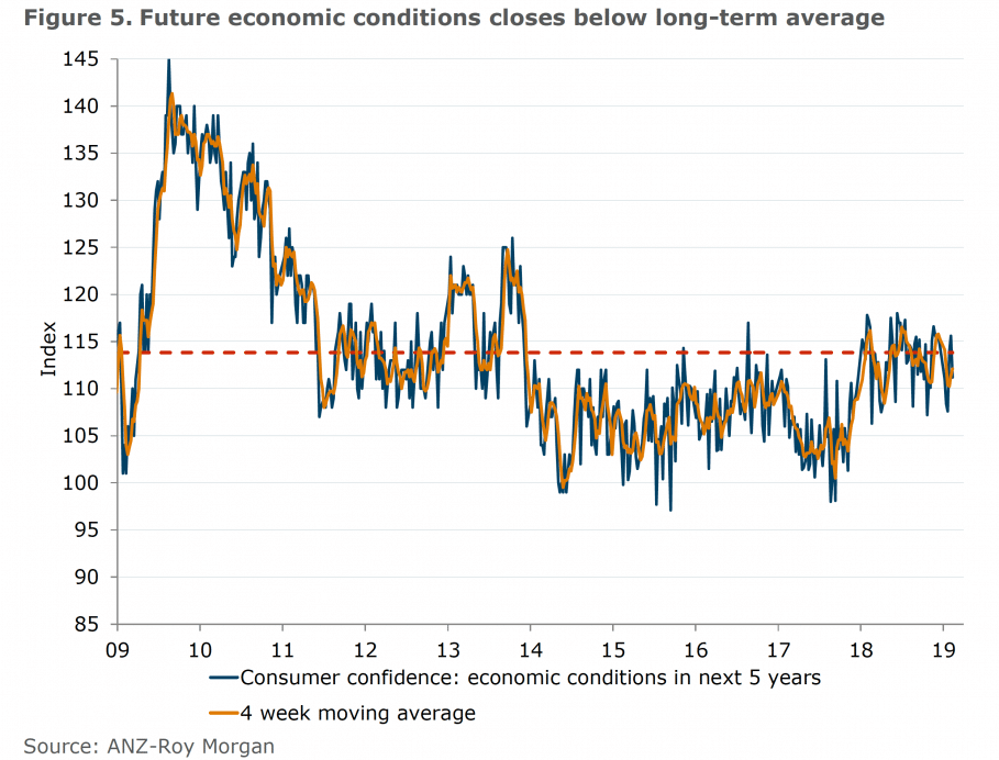 Future economic conditions closes below long-term average