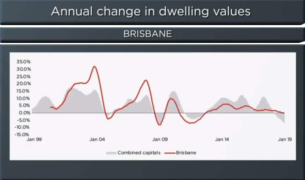 Brisbane Property Market: Deep Analysis - Forecast, Prices