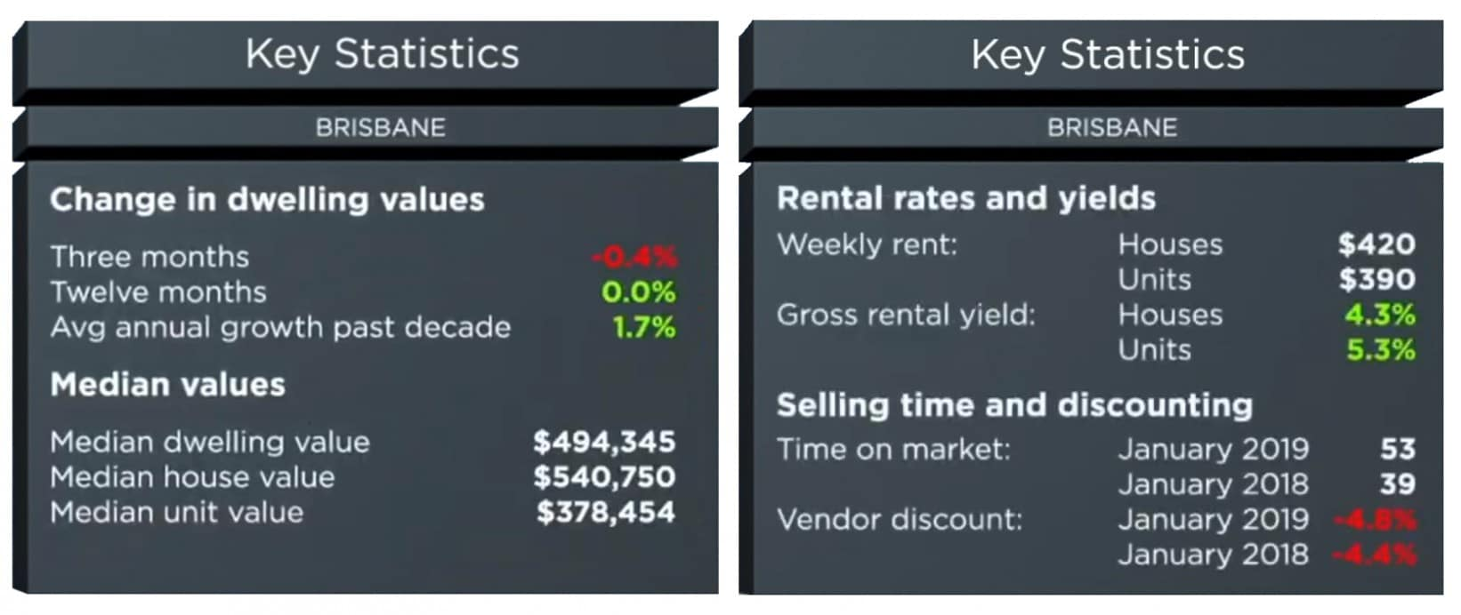 Brisbane Property Market: Deep Analysis - Forecast, Prices, Suburbs