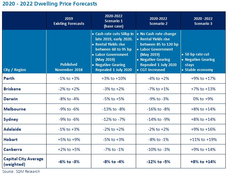 Jpeg 2020 2022 Dwelling Price Forecasts