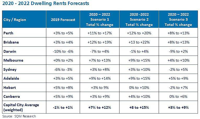 Jpeg 2020 2022 Dwelling Rent Forecasts
