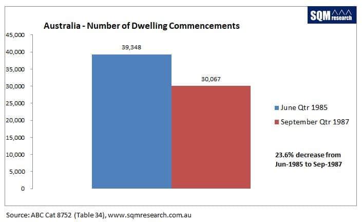 Jpeg Aust Dwelling Commencements