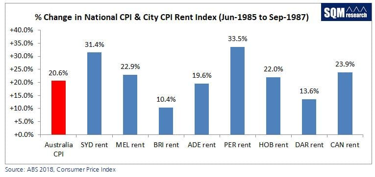 Jpeg Change In National Cpi And Rent Index