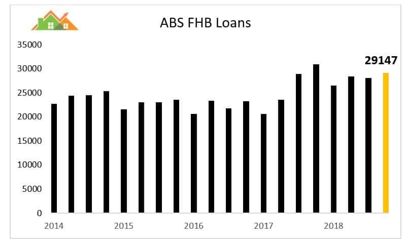 Loans 2