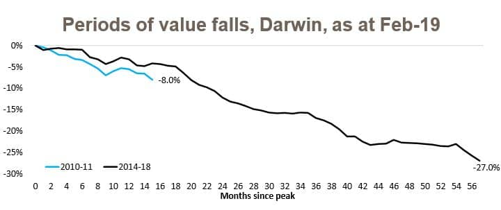 Values Darwin