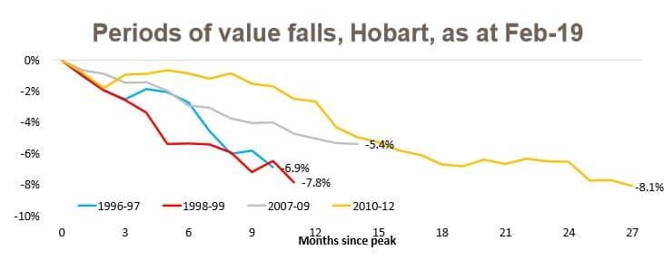 Values Hobart