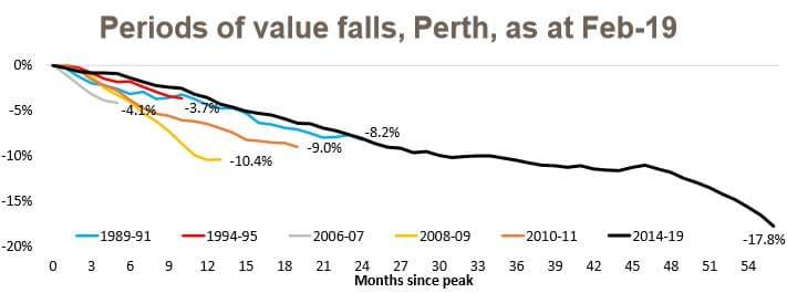 Values Perth
