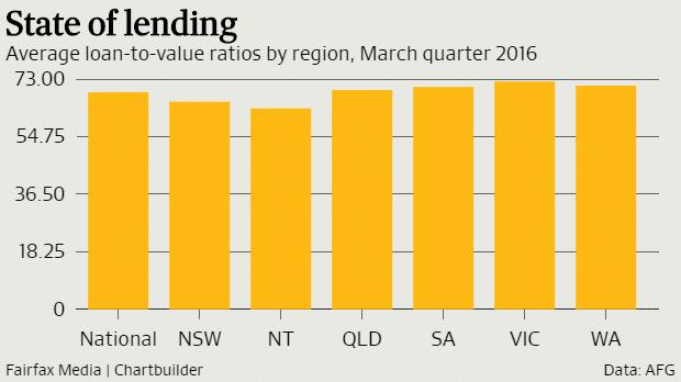 State of lending