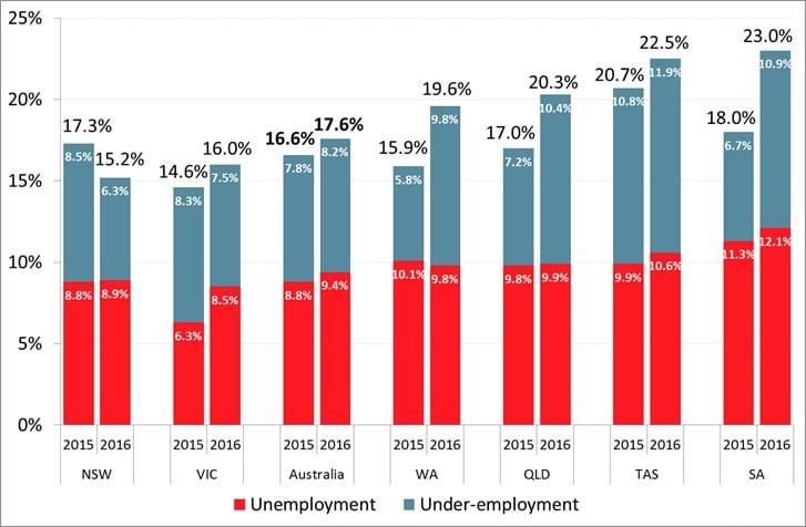 Roy Morgan State Unemployment & Under-employment - August - October 2016