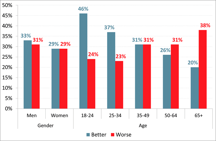 Roy Morgan Australia - Next Year - 'Better' or 'Worse' - Analysis by Age & Gender - November 2017