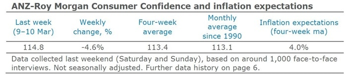 Consumer Confidence Nosedives – that's not good for property