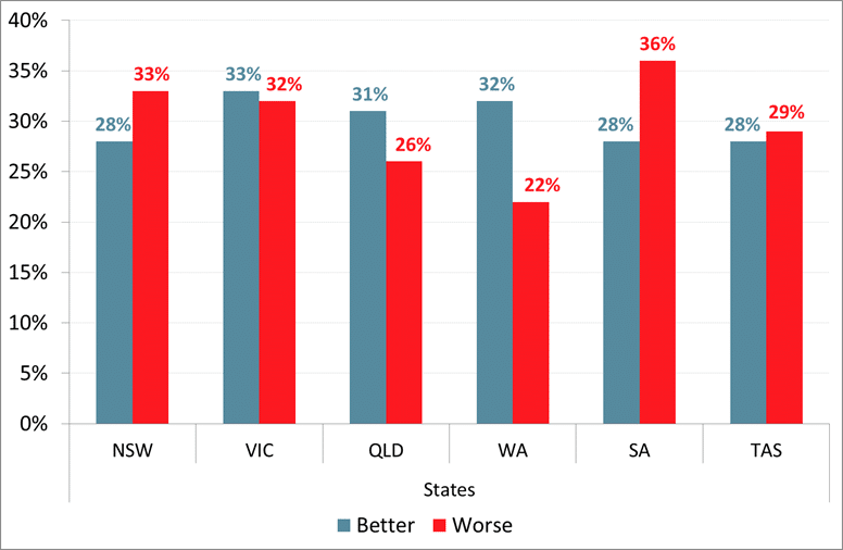 Roy Morgan Australia - Next Year - 'Better' or 'Worse' - Analysis by States - November 2017